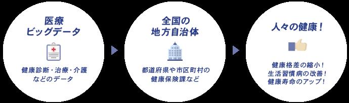 医療ビッグデータ→全国の地方自治体→人々の健康!
